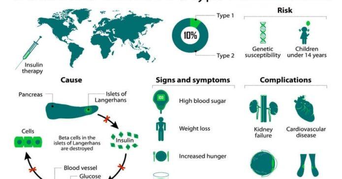 Diabetes - A Case History