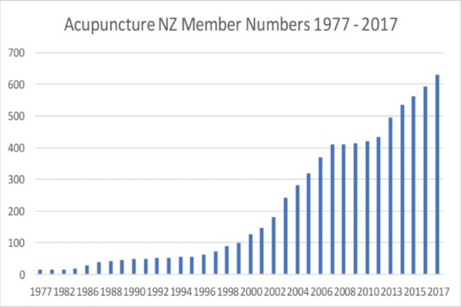 Acupuncture NZ - Chart of Member Numbers